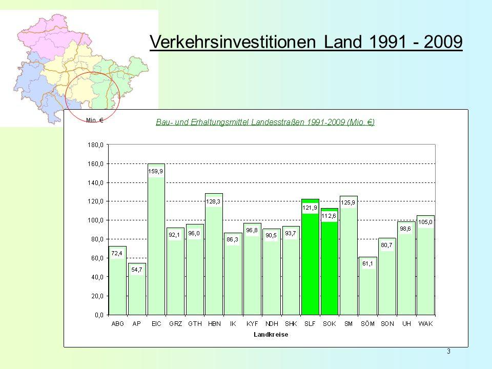 Verkehrsinvestitionen Land 1991 - 2009