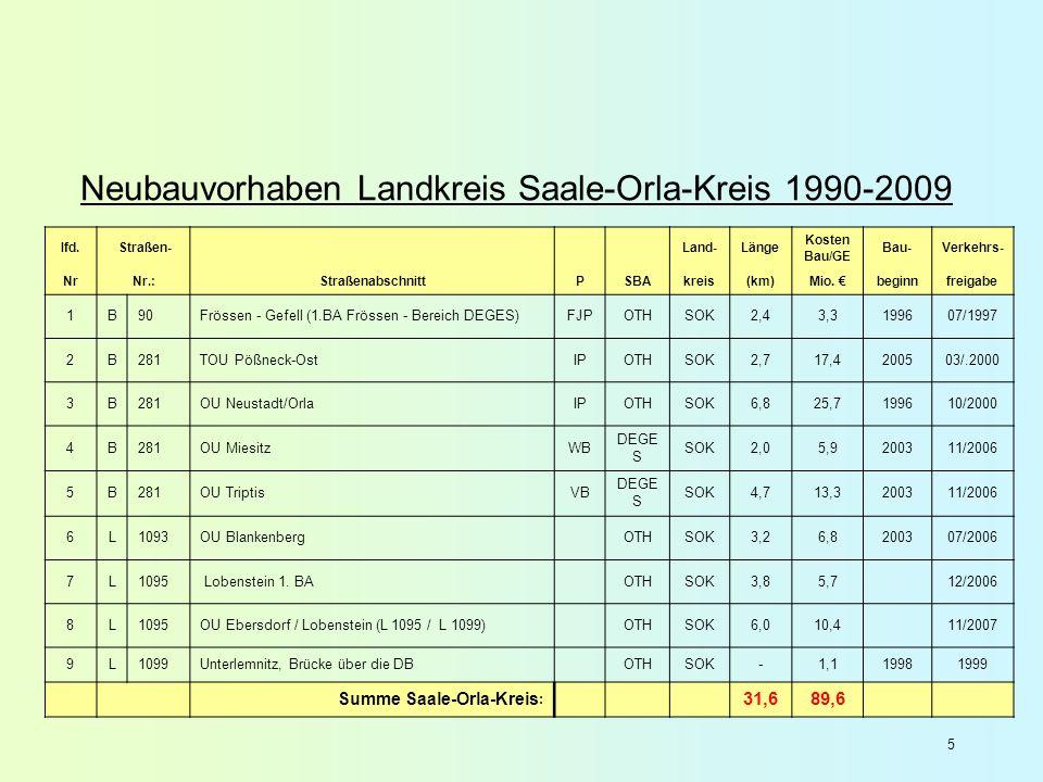 Neubauvorhaben Landkreis Saale-Orla-Kreis 1990-2009