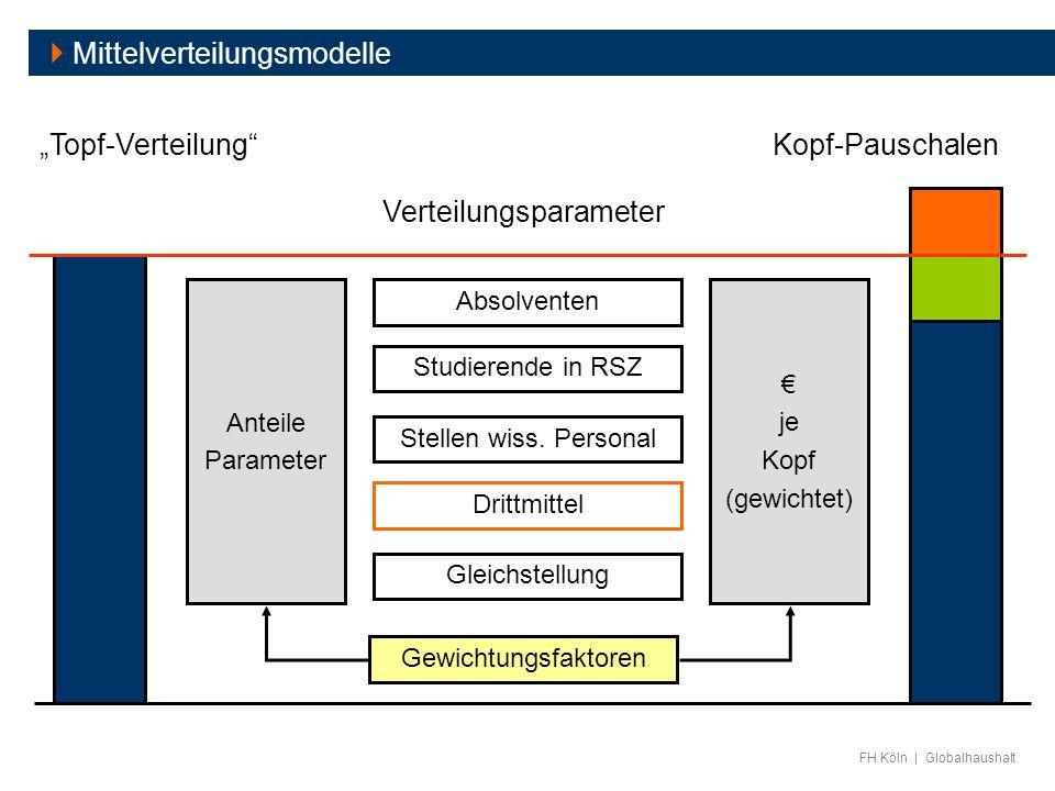 Verteilungsparameter