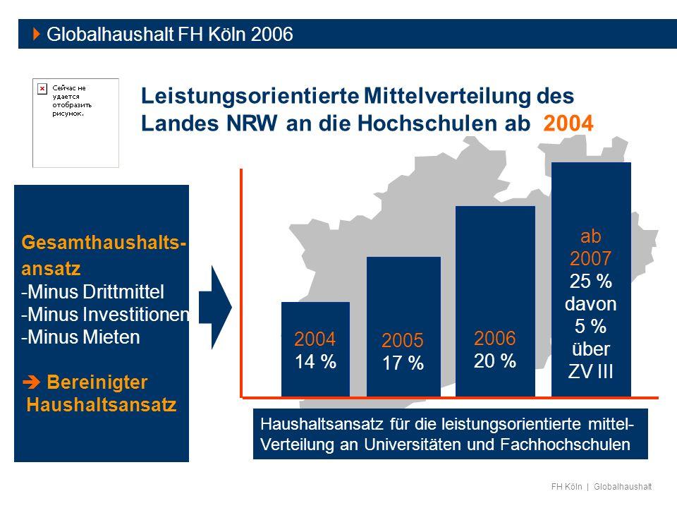  Globalhaushalt FH Köln 2006