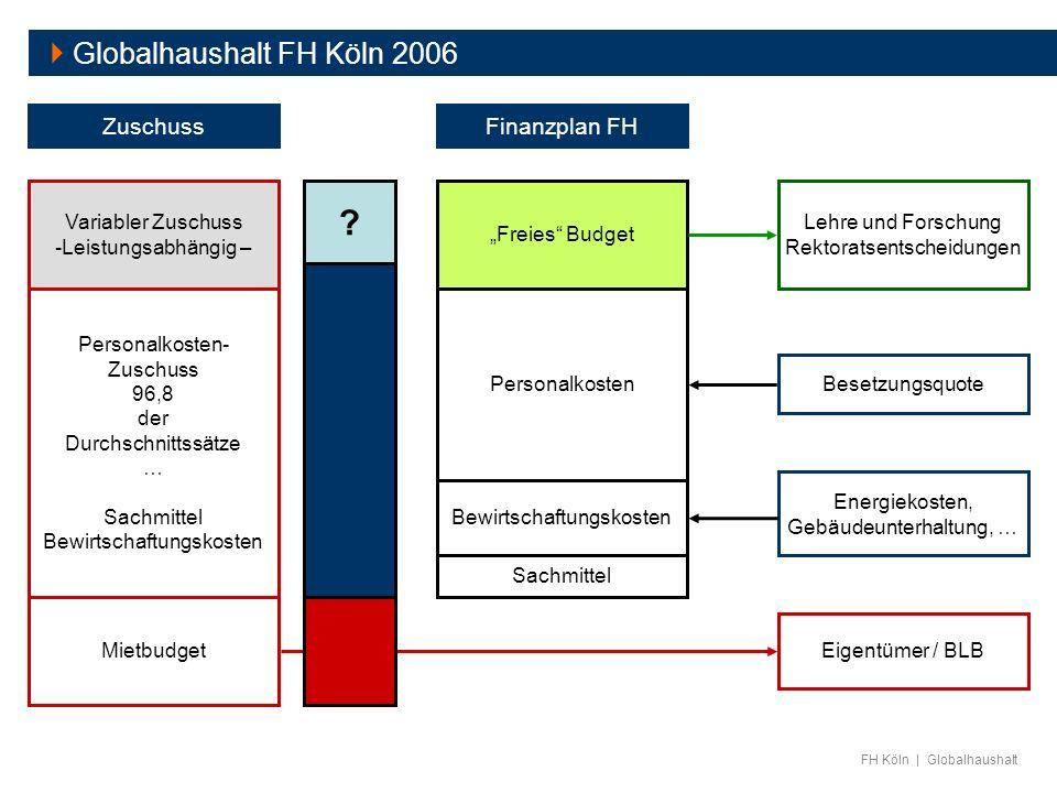  Globalhaushalt FH Köln 2006 Zuschuss Finanzplan FH