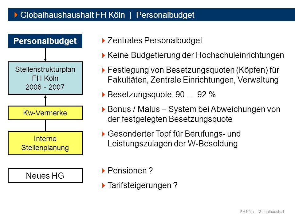  Globalhaushaushalt FH Köln | Personalbudget