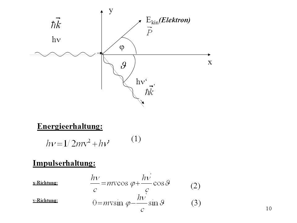 y Ekin(Elektron) hn j x hn' Energieerhaltung: (1) Impulserhaltung: (2)