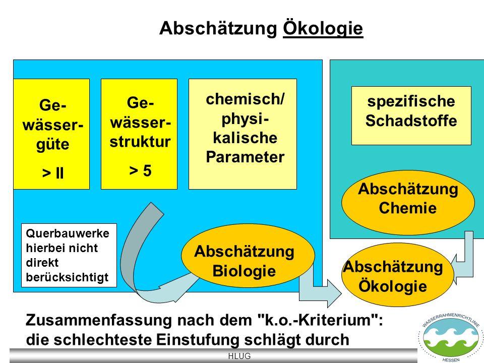 chemisch/ physi-kalische Parameter