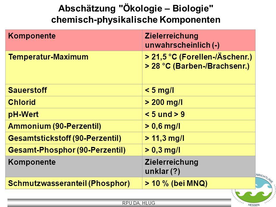 Abschätzung Ökologie – Biologie chemisch-physikalische Komponenten