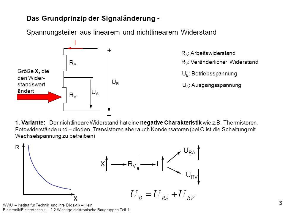 Das Grundprinzip der Signaländerung -