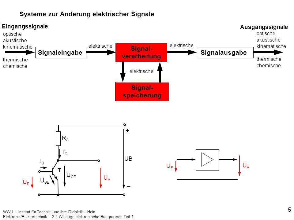 Signal-verarbeitung Signal-speicherung