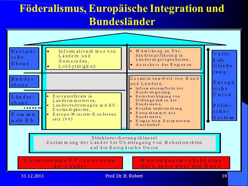 Föderalismus, Europäische Integration und Bundesländer