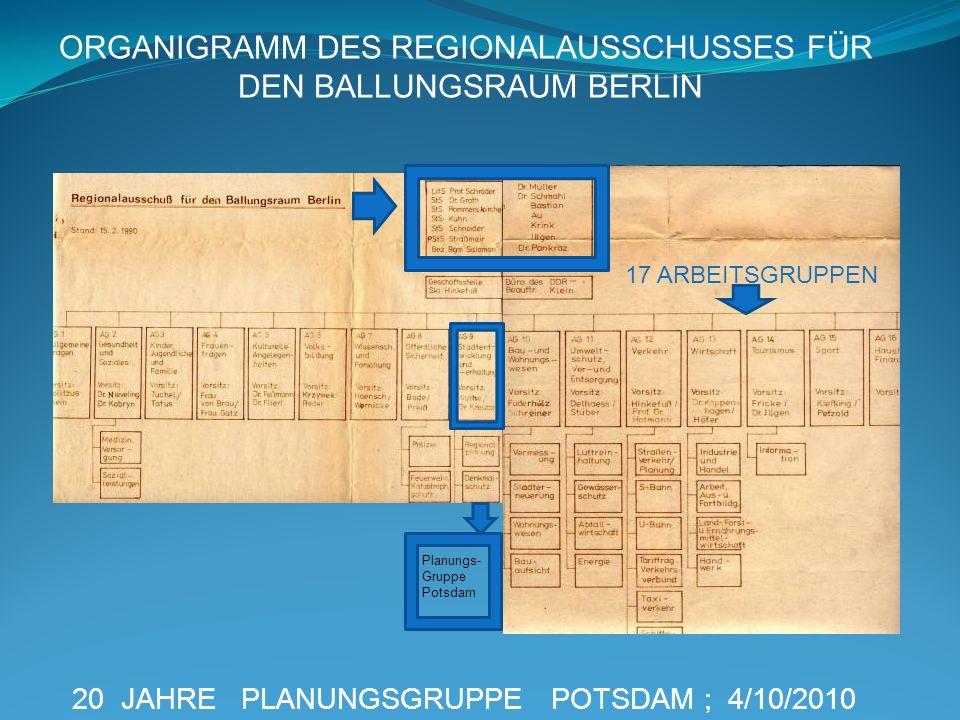 ORGANIGRAMM DES REGIONALAUSSCHUSSES FÜR DEN BALLUNGSRAUM BERLIN
