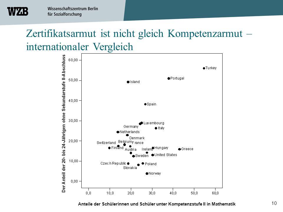 Zertifikatsarmut ist nicht gleich Kompetenzarmut – internationaler Vergleich