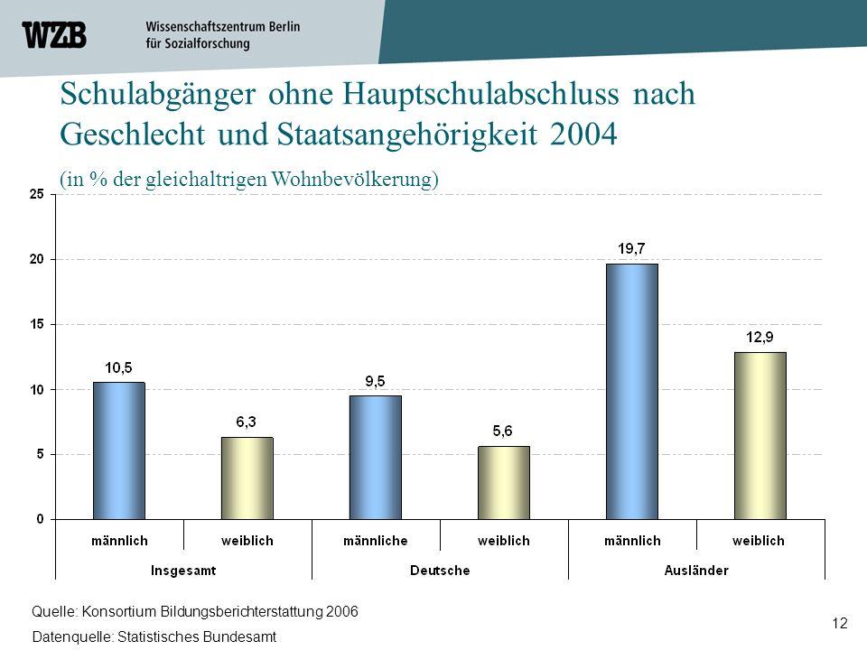 Schulabgänger ohne Hauptschulabschluss nach Geschlecht und Staatsangehörigkeit 2004