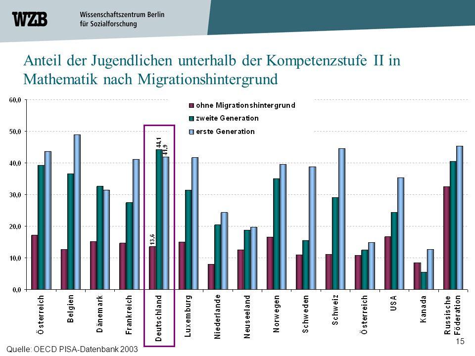 Anteil der Jugendlichen unterhalb der Kompetenzstufe II in Mathematik nach Migrationshintergrund