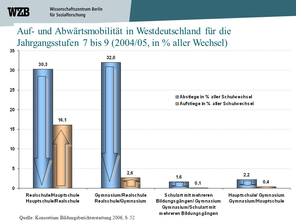 Auf- und Abwärtsmobilität in Westdeutschland für die Jahrgangsstufen 7 bis 9 (2004/05, in % aller Wechsel)