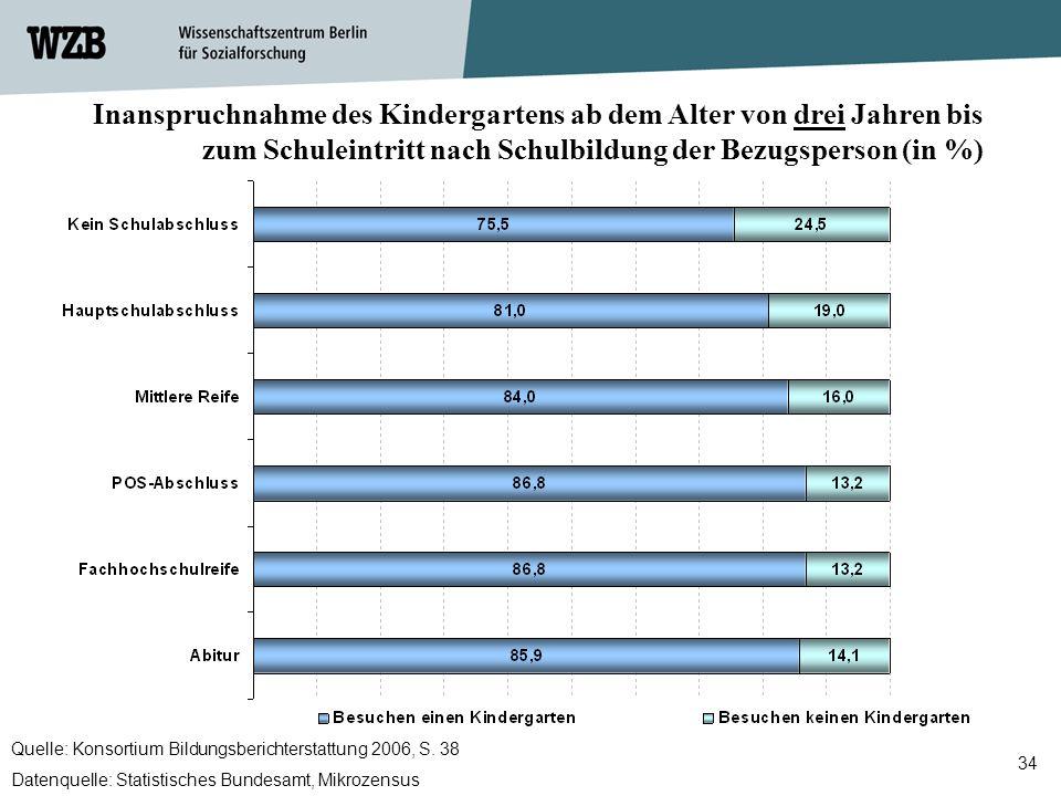Inanspruchnahme des Kindergartens ab dem Alter von drei Jahren bis zum Schuleintritt nach Schulbildung der Bezugsperson (in %)