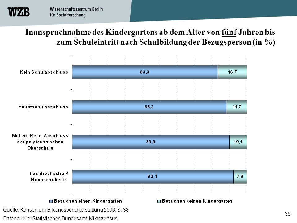 Inanspruchnahme des Kindergartens ab dem Alter von fünf Jahren bis zum Schuleintritt nach Schulbildung der Bezugsperson (in %)