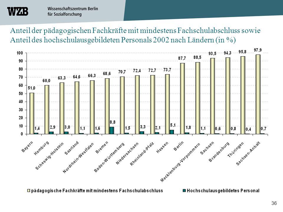 Anteil der pädagogischen Fachkräfte mit mindestens Fachschulabschluss sowie Anteil des hochschulausgebildeten Personals 2002 nach Ländern (in %)