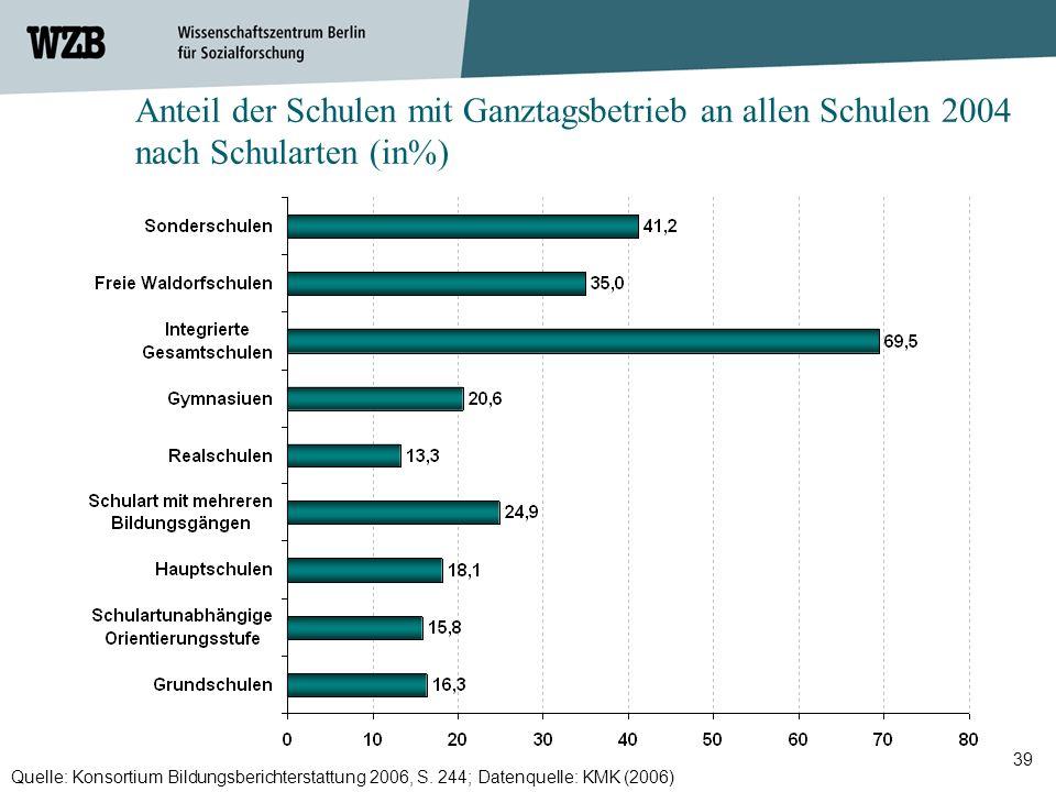 Anteil der Schulen mit Ganztagsbetrieb an allen Schulen 2004 nach Schularten (in%)