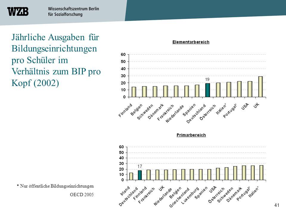 Jährliche Ausgaben für Bildungseinrichtungen pro Schüler im Verhältnis zum BIP pro Kopf (2002)
