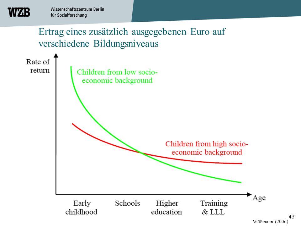 Ertrag eines zusätzlich ausgegebenen Euro auf verschiedene Bildungsniveaus