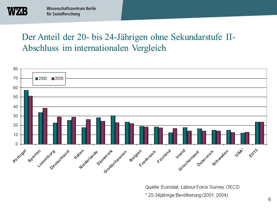 Der Anteil der 20- bis 24-Jährigen ohne Sekundarstufe II-Abschluss im internationalen Vergleich