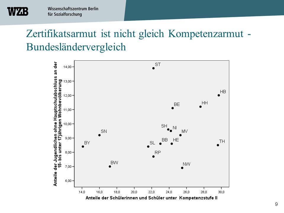 Zertifikatsarmut ist nicht gleich Kompetenzarmut - Bundesländervergleich