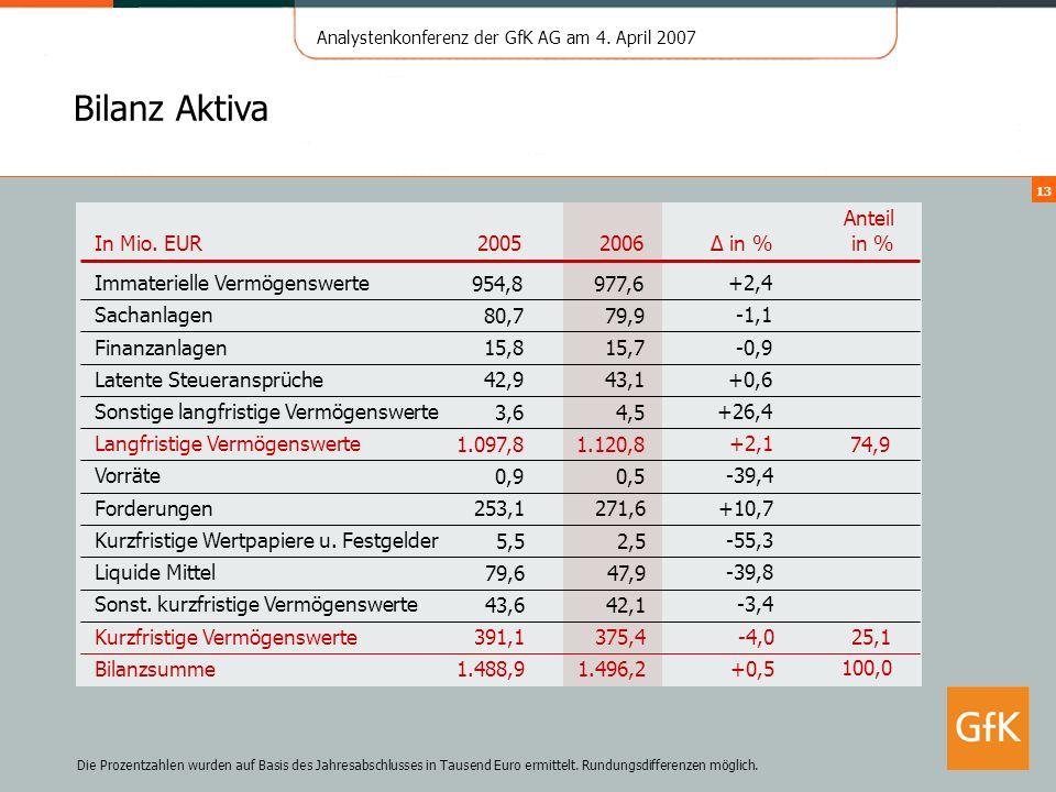 Bilanz Aktiva 2005 2006 ∆ in % Anteil in % In Mio. EUR