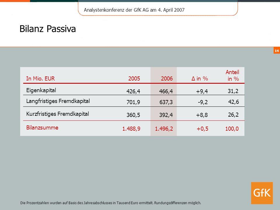 Bilanz Passiva In Mio. EUR 2005 2006 ∆ in % Anteil in % Eigenkapital