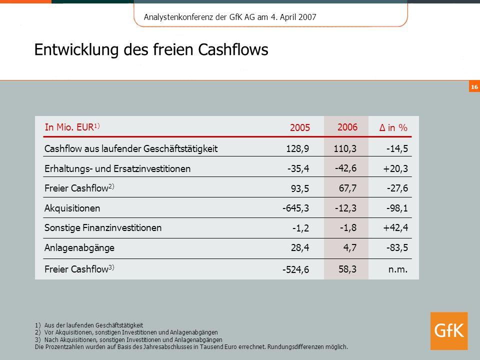 Entwicklung des freien Cashflows