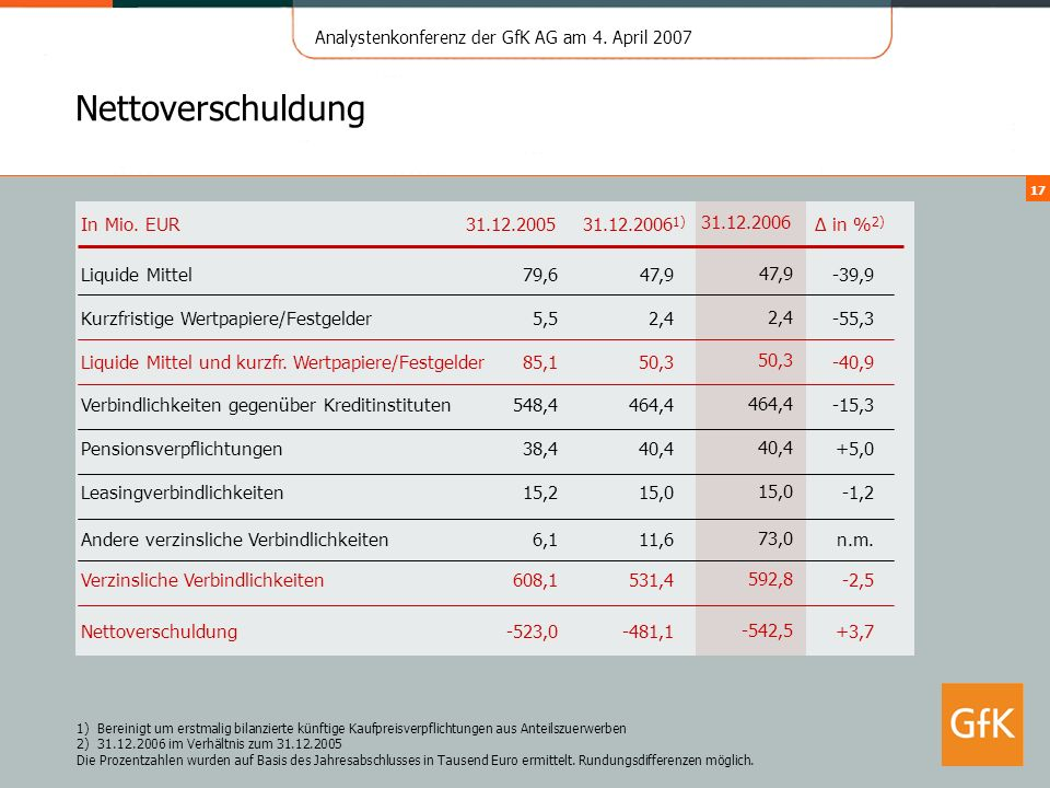 Nettoverschuldung In Mio. EUR 31.12.2005 31.12.20061) 31.12.2006