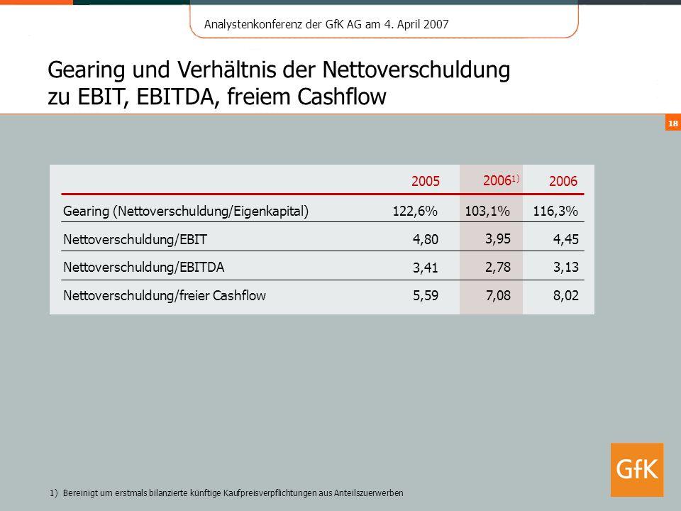 Gearing und Verhältnis der Nettoverschuldung zu EBIT, EBITDA, freiem Cashflow