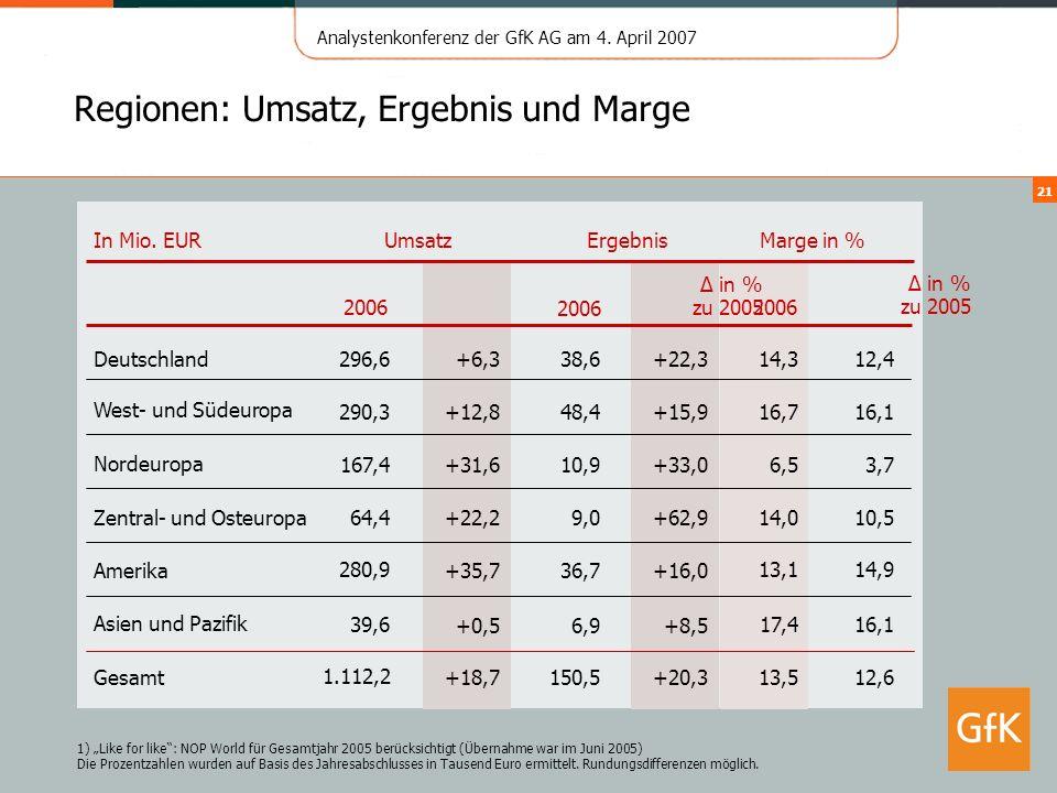 Regionen: Umsatz, Ergebnis und Marge