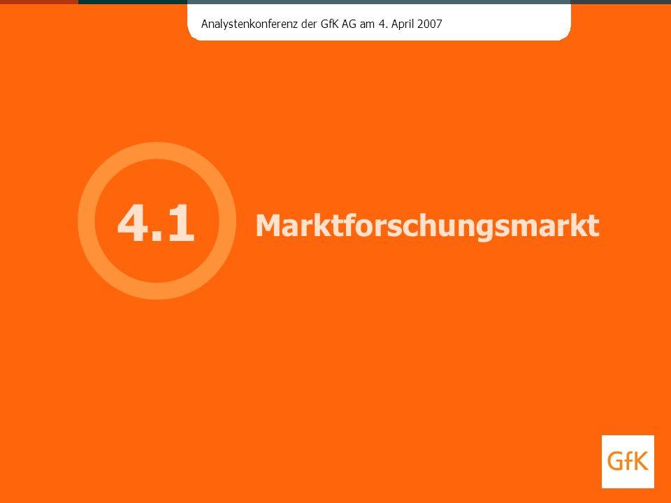 Marktforschungsmarkt