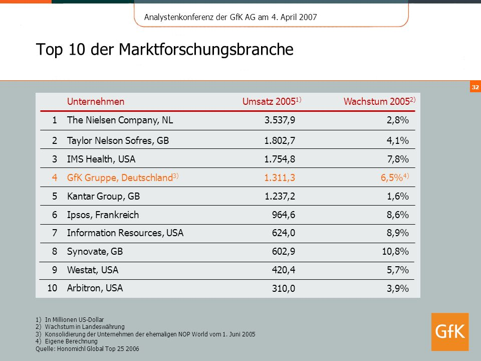 Top 10 der Marktforschungsbranche