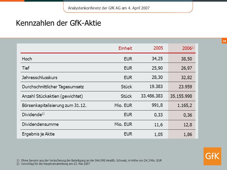 Kennzahlen der GfK-Aktie
