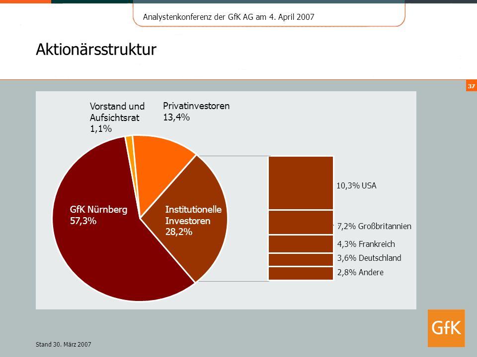 Aktionärsstruktur Vorstand und Aufsichtsrat 1,1% Privatinvestoren