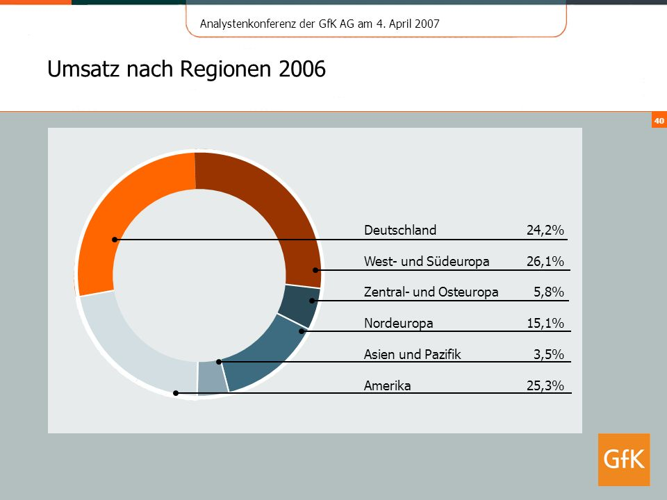 Umsatz nach Regionen 2006 Deutschland 24,2% West- und Südeuropa 26,1%