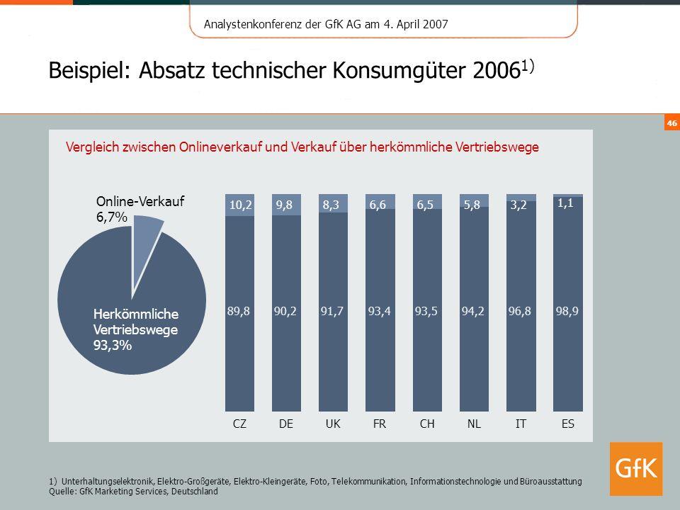 Beispiel: Absatz technischer Konsumgüter 20061)