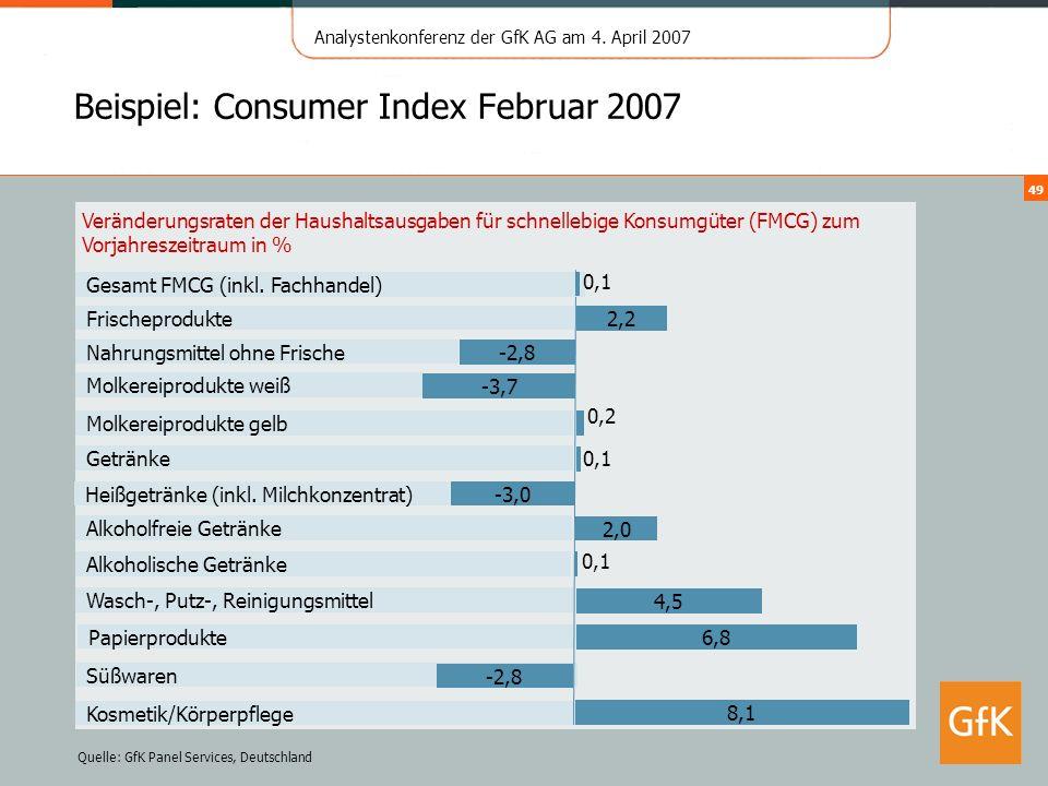 Beispiel: Consumer Index Februar 2007