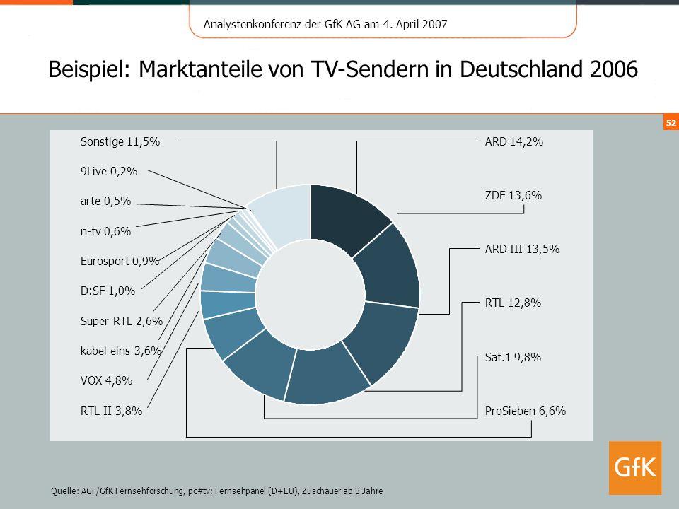 Beispiel: Marktanteile von TV-Sendern in Deutschland 2006