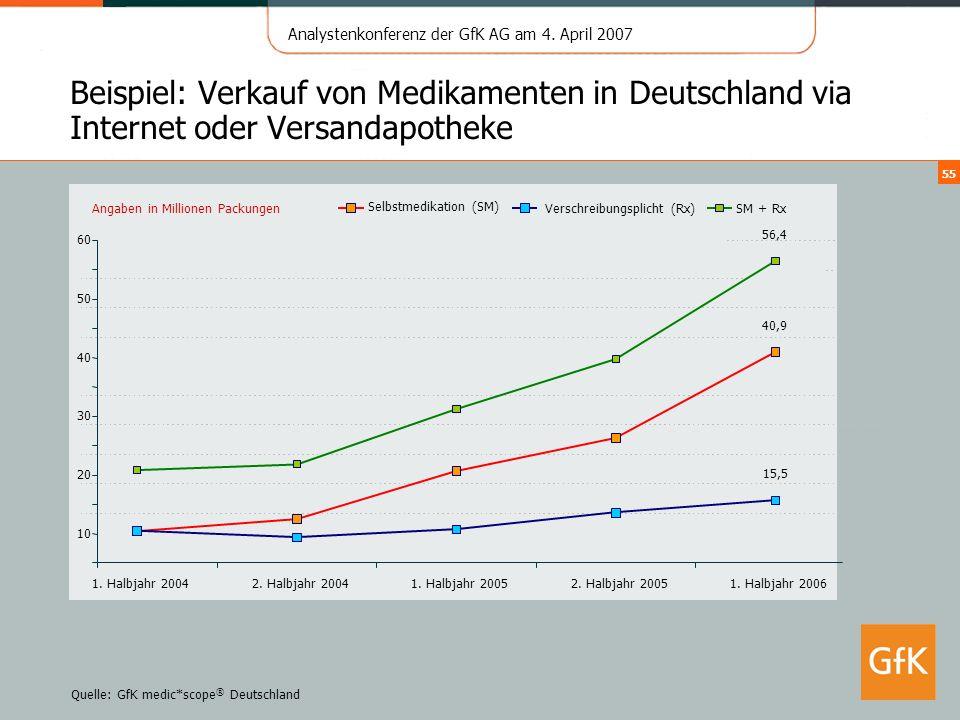 Beispiel: Verkauf von Medikamenten in Deutschland via Internet oder Versandapotheke