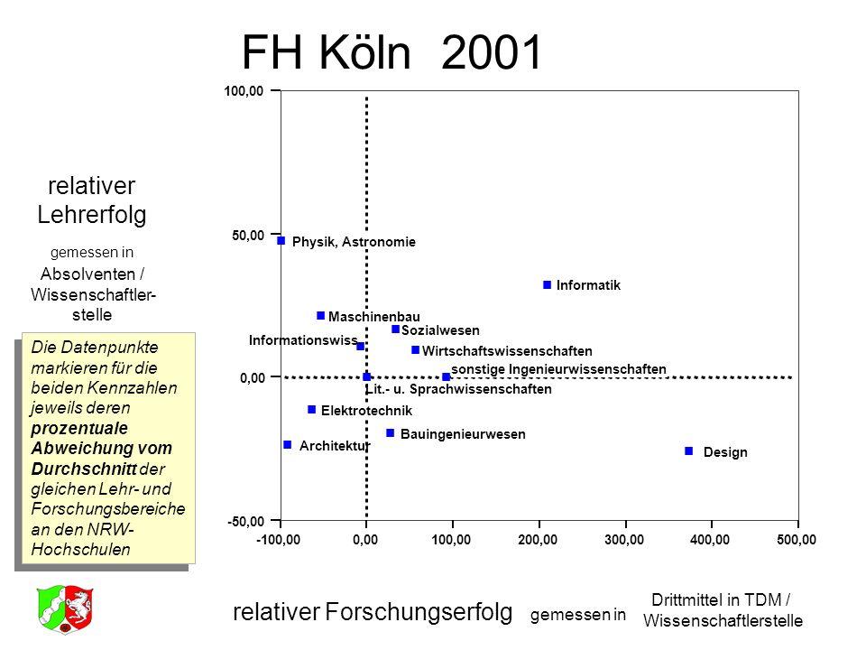 FH Köln 2001 relativer Lehrerfolg