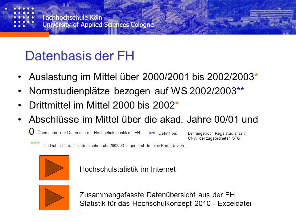 Datenbasis der FH Auslastung im Mittel über 2000/2001 bis 2002/2003*