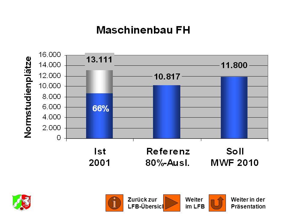 LFB Maschinenbau 2001 Zurück zur LFB-Übersicht Weiter im LFB