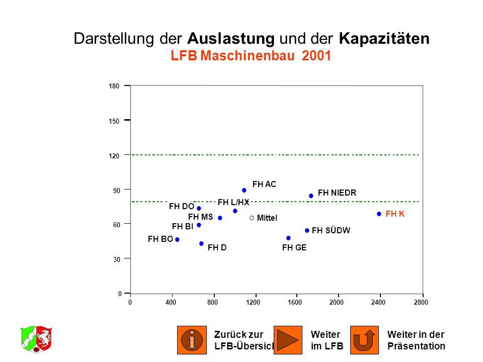 Darstellung der Auslastung und der Kapazitäten LFB Maschinenbau 2001