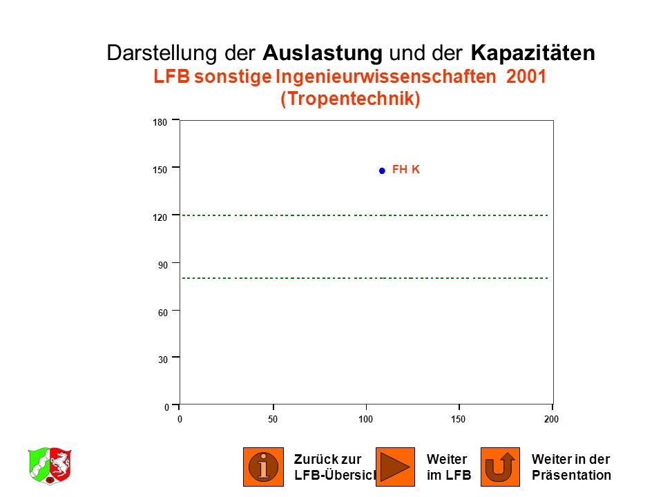Darstellung der Auslastung und der Kapazitäten LFB sonstige Ingenieurwissenschaften 2001
