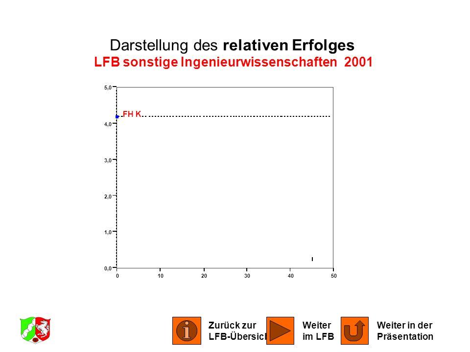 LFB sonstige Ingenieurwissenschaften 2001