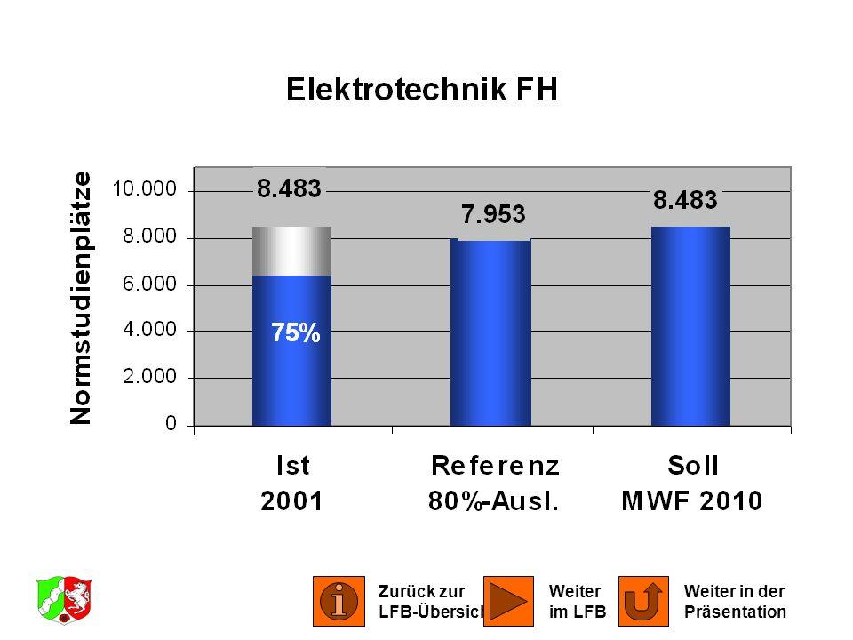 LFB Elektrotechnik 2001 Zurück zur LFB-Übersicht Weiter im LFB