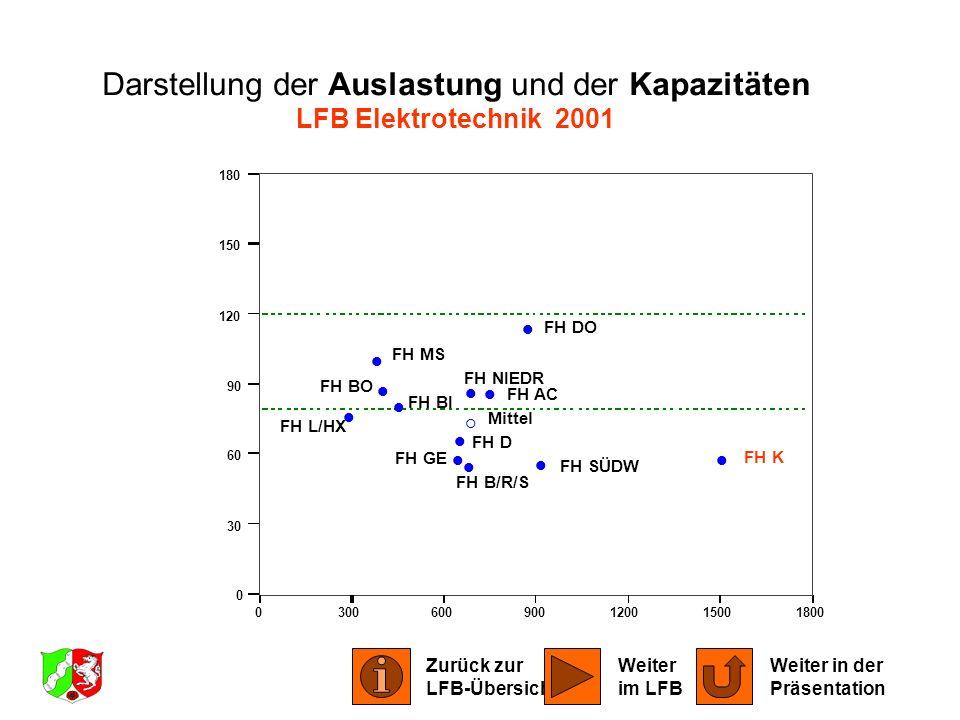 Darstellung der Auslastung und der Kapazitäten LFB Elektrotechnik 2001