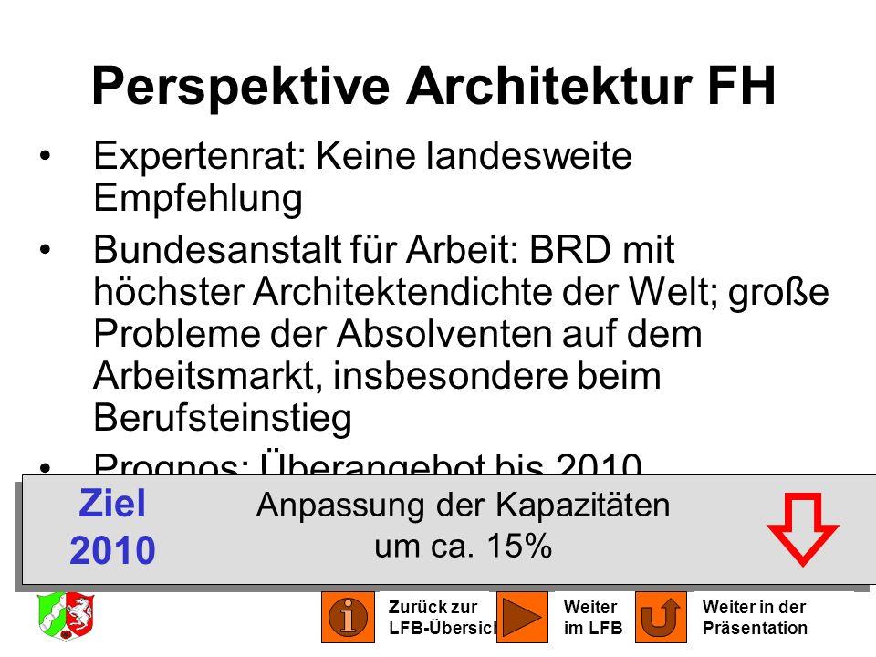 Perspektive Architektur FH
