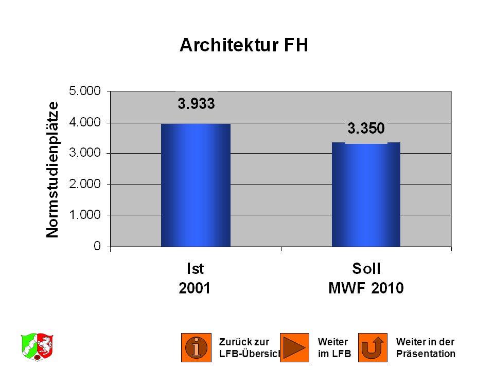 LFB Architektur 2001 Zurück zur LFB-Übersicht Weiter im LFB